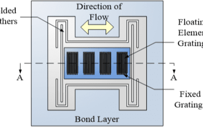 A Guide to Wall Shear Stress Measurement – #7 – Optical Transduction