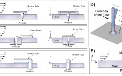 A Guide to Wall Shear Stress Measurement – #2 – Indirect Measurements