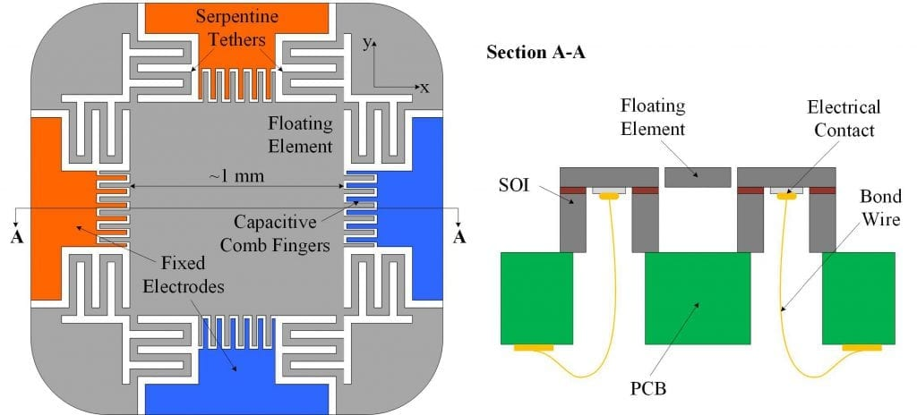 Concept drawing for 2D shear-stress sensor.